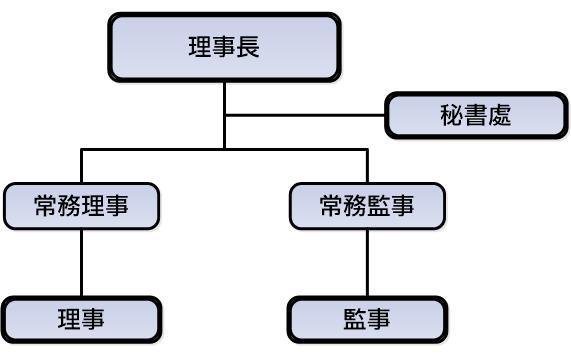 中華民國脊髓損傷者聯合會組織架構